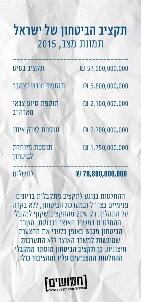 תקציב הבטחון של ישראל