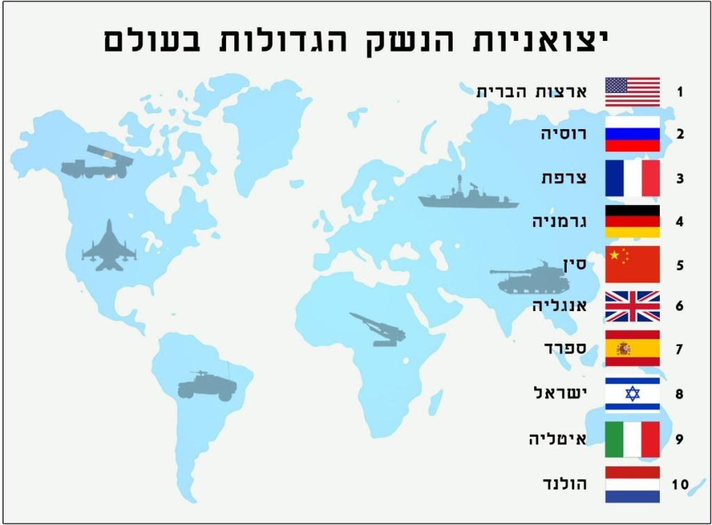יצואניות הנשק הגדולות בעולם לשנת 2018