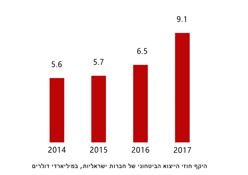 בשנת 2017 היה שיא בייצוא הביטחוני הישראלי – חוזים של חברות ישראליות בשווי 9.1 מיליארד דולר. מקור: אגף היצוא הביטחוני במשרד הביטחון
