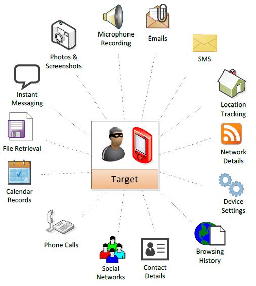 רישום המתאר את מגוון המידע שנאסף ממכשיר נגוע בתוכנת פגסוס. מקור: Hacking Team Emails
